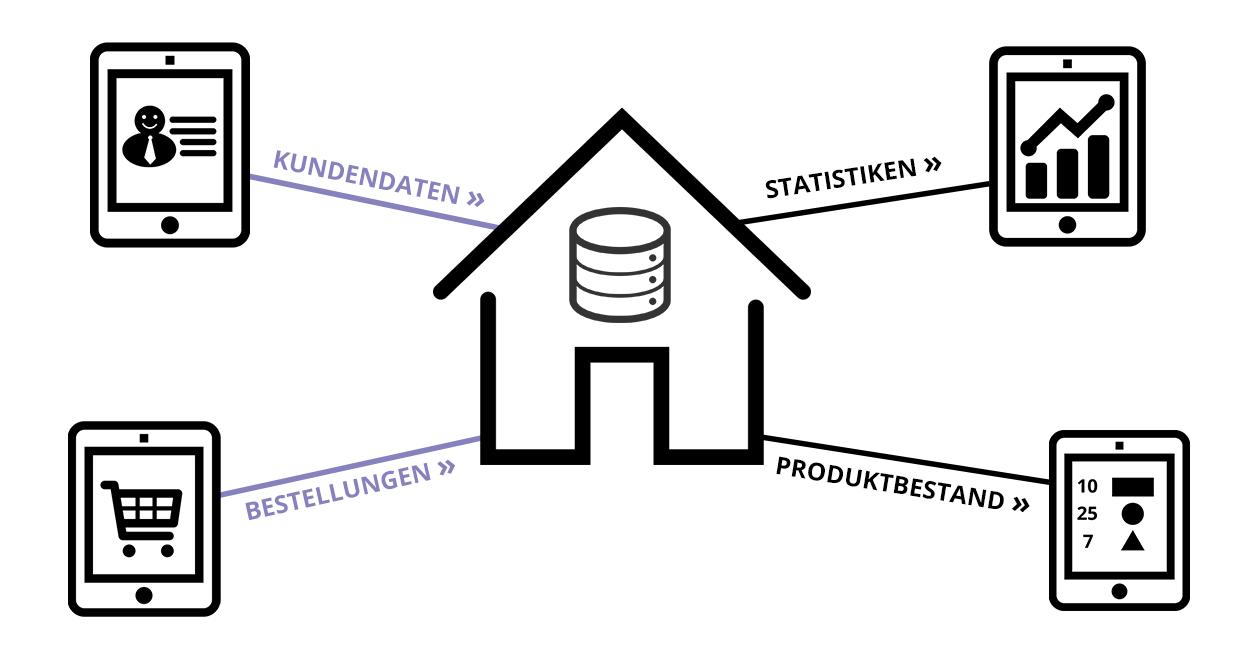 Vorteile Vertriebsmitarbeiter Kundendaten / Bestellungen