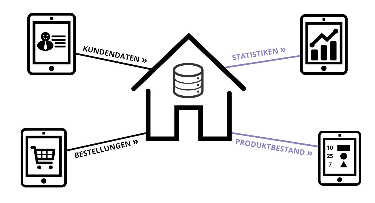Vorteile Vertriebsmitarbeiter Statistiken / Produktbestand